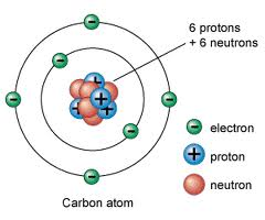 Protons and Nutrons