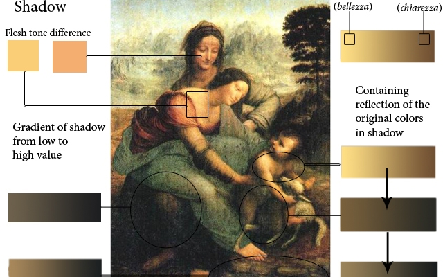 https://leonardodavincigallery.com/what-is-leonardo-da-vinci-sfumato-technique/